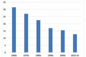 Il mercato del vino cresce, ma diminuisce l'incidenza del nettare di Bacco nel complesso dei consumi di bevande alcoliche nel mondo: oltre il 30% del totale negli anni '60, meno del 15% nel 2016. Così uno studio dell'Università di Adelaide