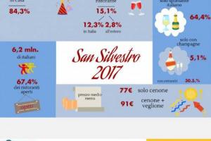 """Capodanno al ristorante per oltre 6 milioni di italiani (+0,2 sul 2016), soprattutto giovani, e con una spesa media di 77 euro e brindisi italiano (per un """"incasso"""" complessivo di 500 milioni di euro). Cenone a casa per l'84,3%. Parola della Fipe"""