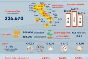 Rapporto Fipe 2017 (dedicato a Marchesi): con le famiglie italiane che nel 2017 hanno speso per mangiare fuori casa 83 miliardi di euro (+3% sul 2016), il consumo fuoricasa in Italia si conferma settore trainante dell'agroalimentare e della ripresa