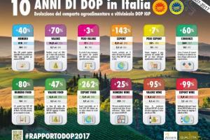 818 Dop e Igp, patrimonio del made in Italy, mettono insieme tra food & wine un valore di 15 miliardi di euro alla produzione, e 8,4 all'export. A dirlo (dati 2016) il rapporto Qualivita-Ismea. Grana Padano campione del food, Prosecco del vino