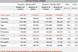 """Italia ferma al palo in Usa: sui vini fermi è crescita zero nel 2017, mentre le importazioni complessive crescono, e i competitor corrono a doppia cifra, come la Francia. L'Italian Wine & Food Institute: """"perdere la leadership è un grande danno"""""""