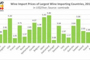 Se il 2017 batte il 2016 nell'export enoico italiano (6 miliardi di euro, +7%), quanto pagano al litro i maggiori importatori di vino del mondo? In media 3 dollari (al 2016), dice Comtrade: Svizzera quasi 6, Portogallo meno di 1 e Italia 1,97 dollari
