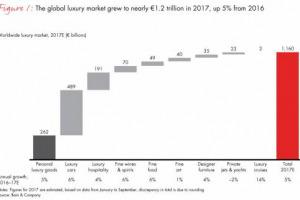 Il mercato del lusso non conosce crisi, e continuerà a crescere a livello globale. E vale anche per il vino e gli spirits (che valgono 70 miliardi) e per il cibo (49 miliardi). A dirlo lo studio firmato da Bain & Company e Fondazione Altagamma
