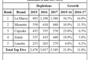 Cresce ancora il Prosecco in Usa, ma con un ritmo inferiore al recente passato. La Marca, Mionetto, Cupcake, Zonin e Lunetta i marchi top nel 2017 (dati Impact Databank)