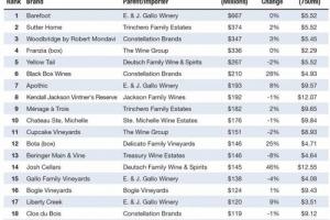 """""""Premiumizzazione"""" o meno, il vino da tavola fa numeri impressionanti nell'off-premise degli Stati Uniti: i 20 top brand hanno incassato 4,073 miliardi di dollari negli ultimi 12 mesi, con il 90% sotto i dieci dollari a bottiglia e 11 sotto i sei"""