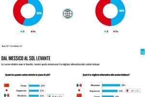 """Gli italiani sempre meno """"nazionalisti"""" in tavola: il boom del cibo etnico nell'indagine Nielsen"""