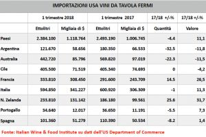 Usa: Italy is doing well in the first 3 months of 2018, according to Italian Wine & Food Institute