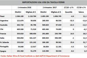 Parte bene il 2018 dell'Italia in Usa: -1% in quantità ma +11,1% in valore nel primo trimestre
