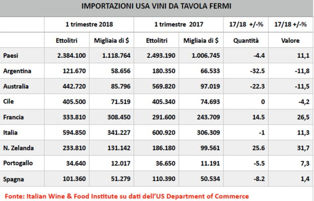 EXPORT, ITALIAN WINE & FOOD INSTITUTE, USA, News