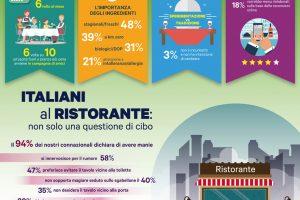 Gli italiani al ristorante, attenti ad allergeni e desiderano sperimentare: così l'indagine Doxa