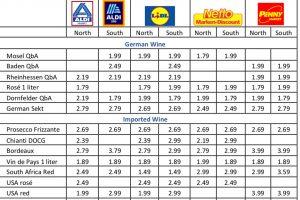 Germania: nel regno dei discount il prezzo medio di Chianti Docg e Prosecco non supera i 3 euro