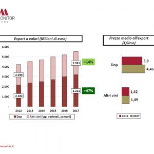 Le spedizioni dei vini Dop italiani nell'analisi di Wine Monitor: +47% tra il 2012 ed il 2017