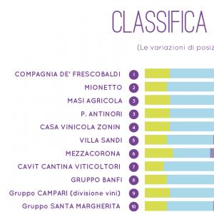 Italian wine companies, social networks and digital