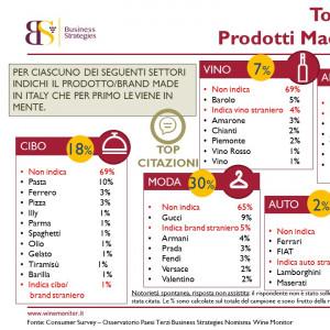 Ferrari, pasta, Gucci, Barolo, Fiat e Armani i marchi italiani più conosciuti in Cina