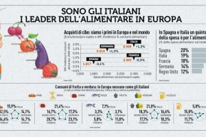 "Rapporto Coop: il trend del momento? Il ""ready to eat"", con food delivery, ma made in Italy"