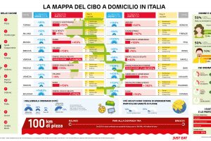Food delivery, l'indagine della piattaforma Just Eat traccia una mappa dei gusti degli italiani