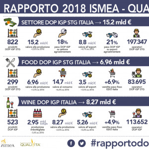 La #DopEconomy supera i 15 miliardi di euro nel 2017. Il Veneto, con il Prosecco, Regione più ricca