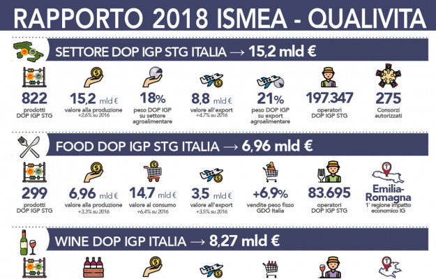 ISMEA, ITALIAN WINE & FOOD, PDO, PGI, QUALIVITA, News