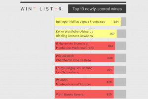 "Fine wine, the industry grows, and the ""Wine-Lister"" portal increases its coverage by 66%"
