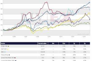 Meglio il vino che il mercato dei capitali: l'analisi Liv-Ex sui principali indici di borsa