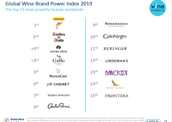 BRAND, vino, WINE INTELLIGENCE, Mondo