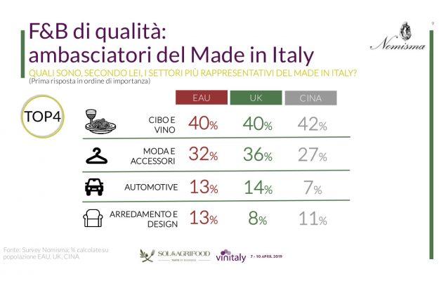 AGRIFOOD, MADE IN ITALY, NOMISMA, SOL, VINITALY, Non Solo Vino