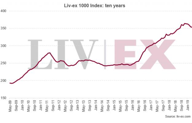 ITALY 100, LIV-EX, Mondo