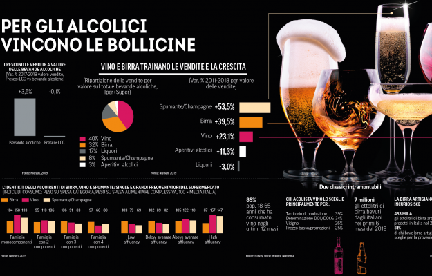 BEVERAGE, COOP REPORT, ITALY, WINE, News