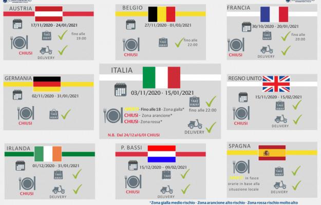 Europa, FIPE, MISURE, RISTORAZIONE, RISTORI, Non Solo Vino