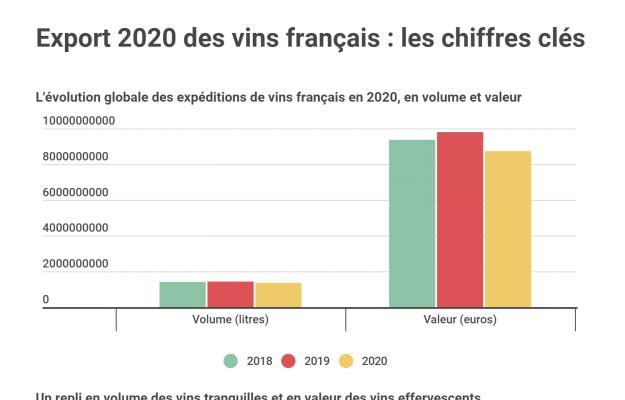 2020, BILANCIO, EXPORT, FRANCIA, vino, Mondo