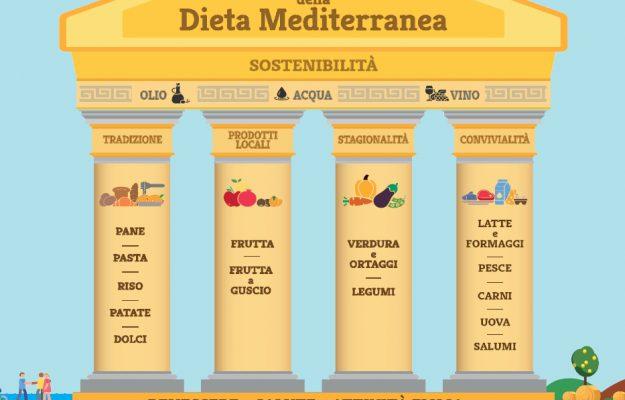 ALIMENTAZIONE, CIBO, DIETA MEDITERRANEA, SALUTE, Non Solo Vino