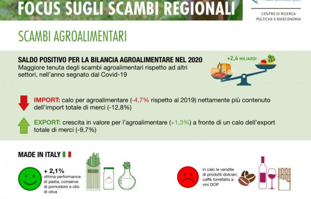 CIBO, CREA, EXPORT, MADE IN ITALY, vino, Non Solo Vino