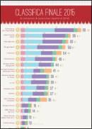 La classifica FleishmanHillard sulla presenza delle cantine italiane sul web 2015